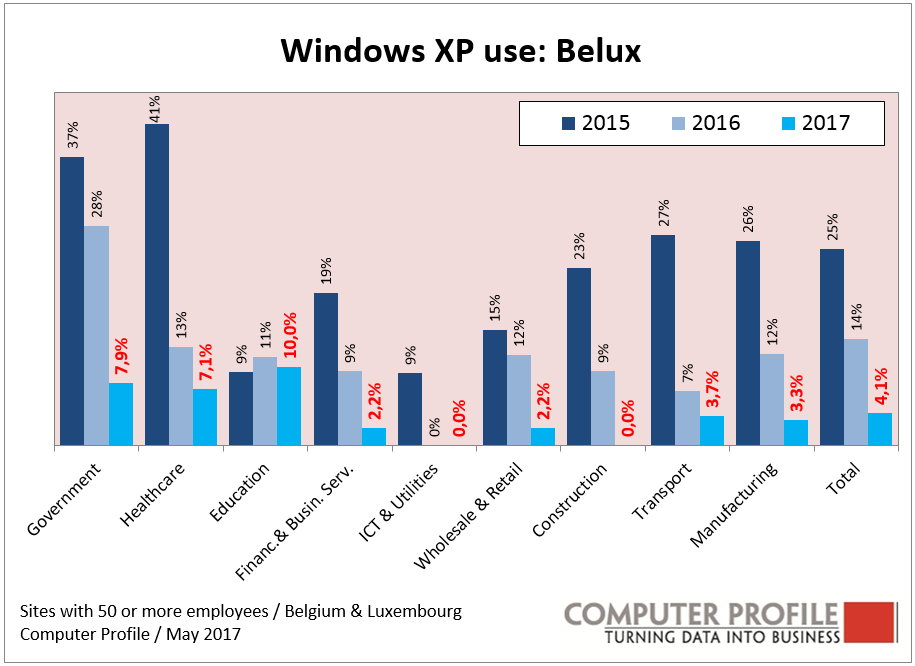 Windows XP - Belux
