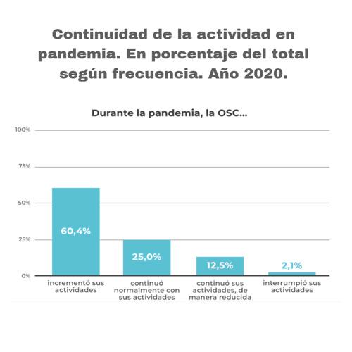 6 de cada 10 organizaciones del sector educativo aumentaron sus actividades durante la pandemia