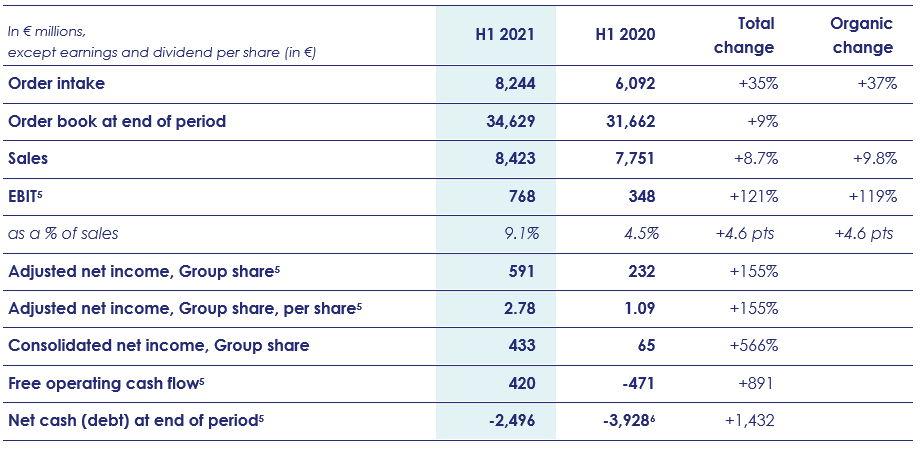 H1 2021 key figures