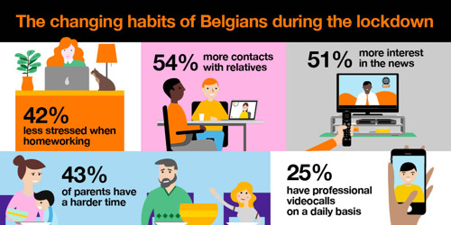 More than 4 in 10 Belgians experience less stress whilst teleworking