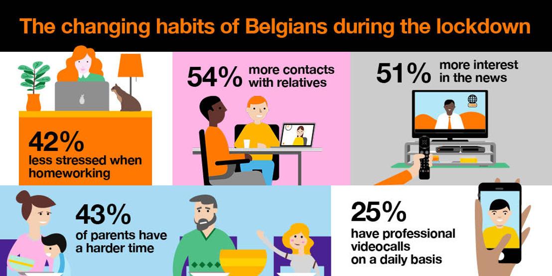 Meer dan 4 Belgen op 10 ervaren minder stress tijdens het telewerken
