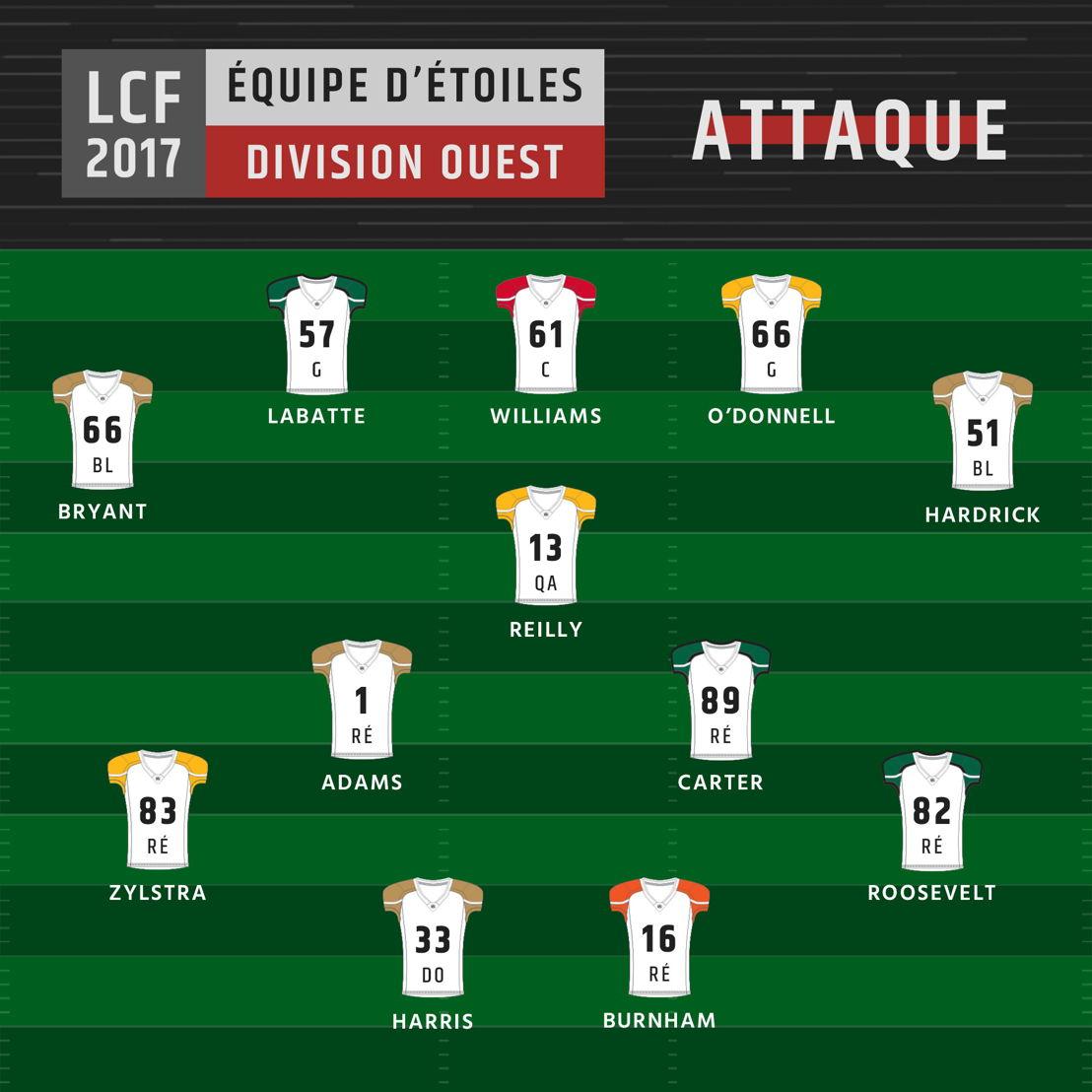 Équipe d'étoiles de la division Ouest - Attaque