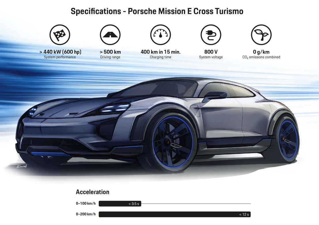 Especificaciones del estudio conceptual Mission E Cross Turismo