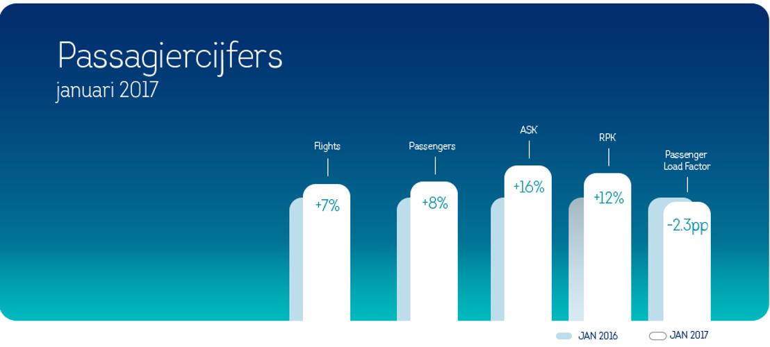Brussels Airlines verwelkomt 8% procent meer passagiers in januari