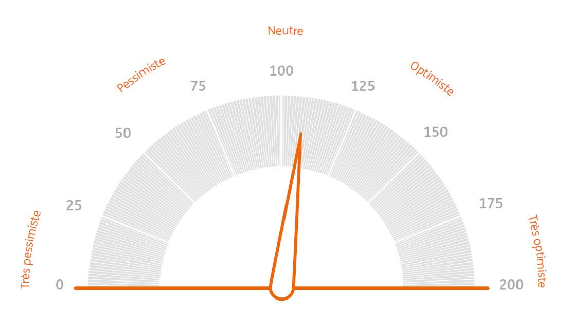 ING Baromètre des investisseurs: L'investisseur belge cherche une protection contre l'inflation