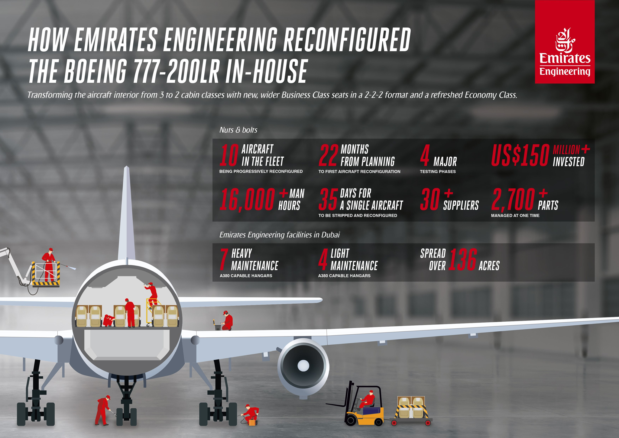 Emirates Engineering Reconfigures Second Boeing 777 200lr Aircraft