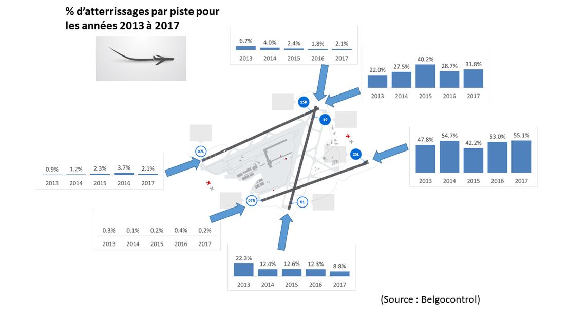 % d'atterrissages par piste (2013-2017)