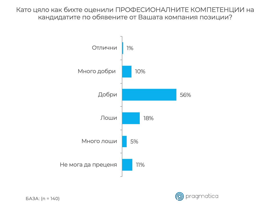 Едва една трета от българските HR специалисти са работили в посока изграждане на успешен работодателски бранд