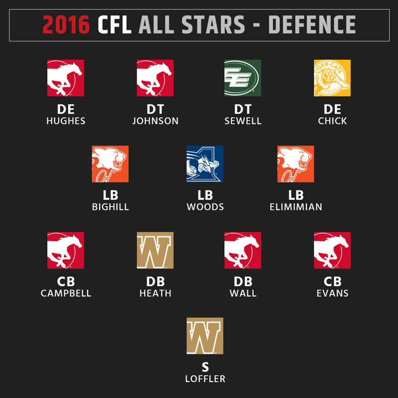 2016 CFL All-Stars - Defence
