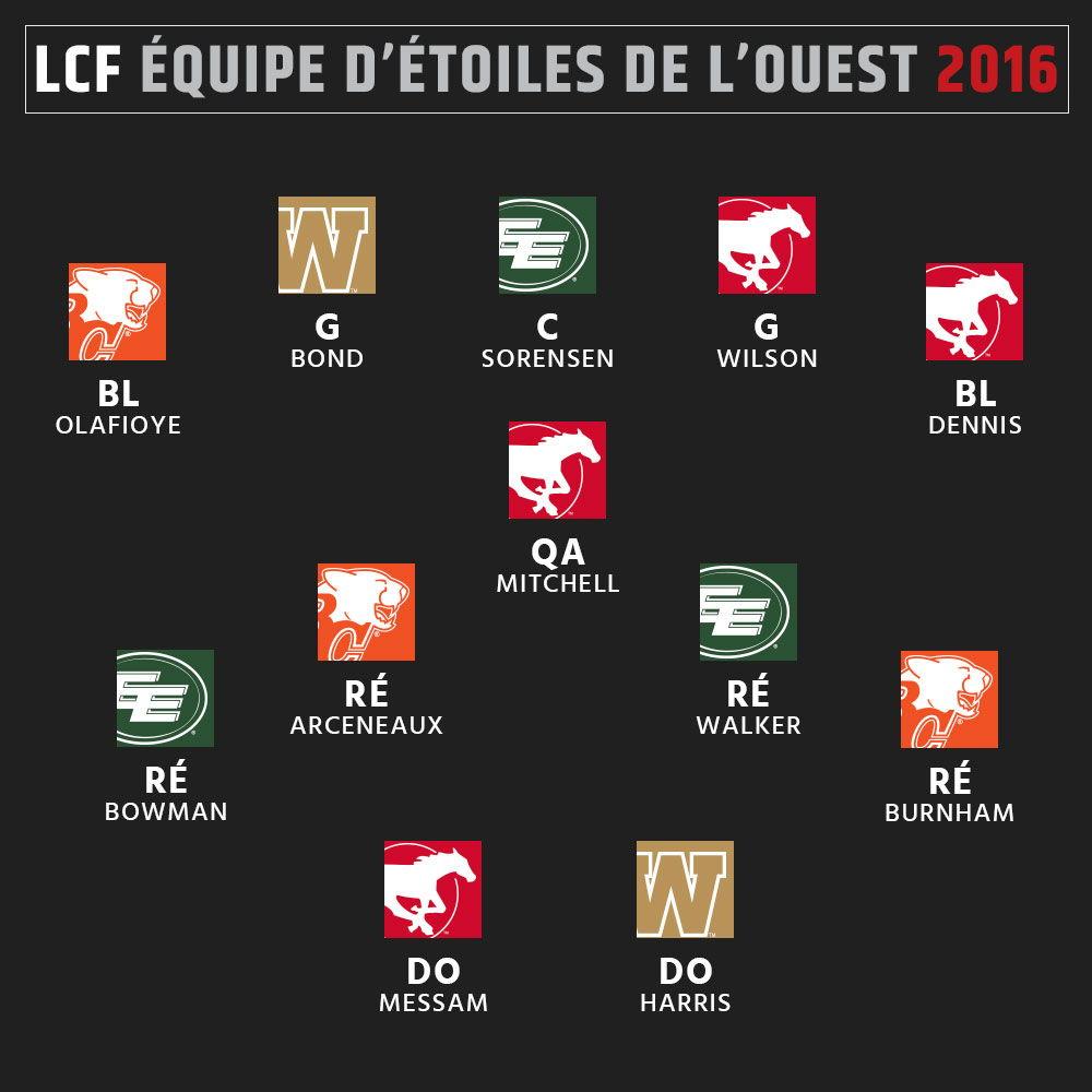 Équipe d'étoiles 2016 de la LCF - Ouest - Attaque
