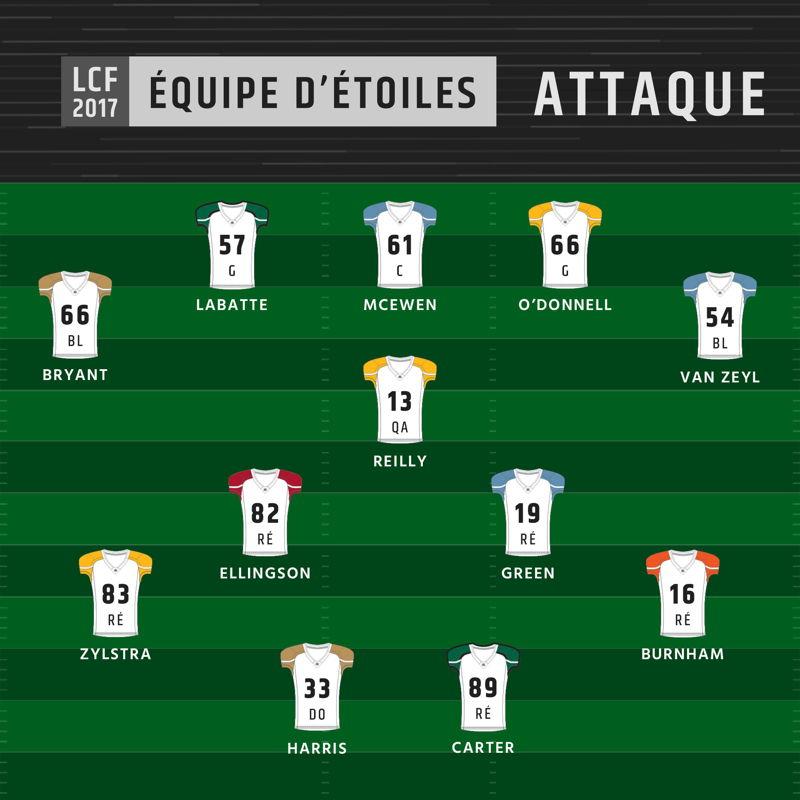 Équipe d'étoiles 2017 de la LCF - Attaque