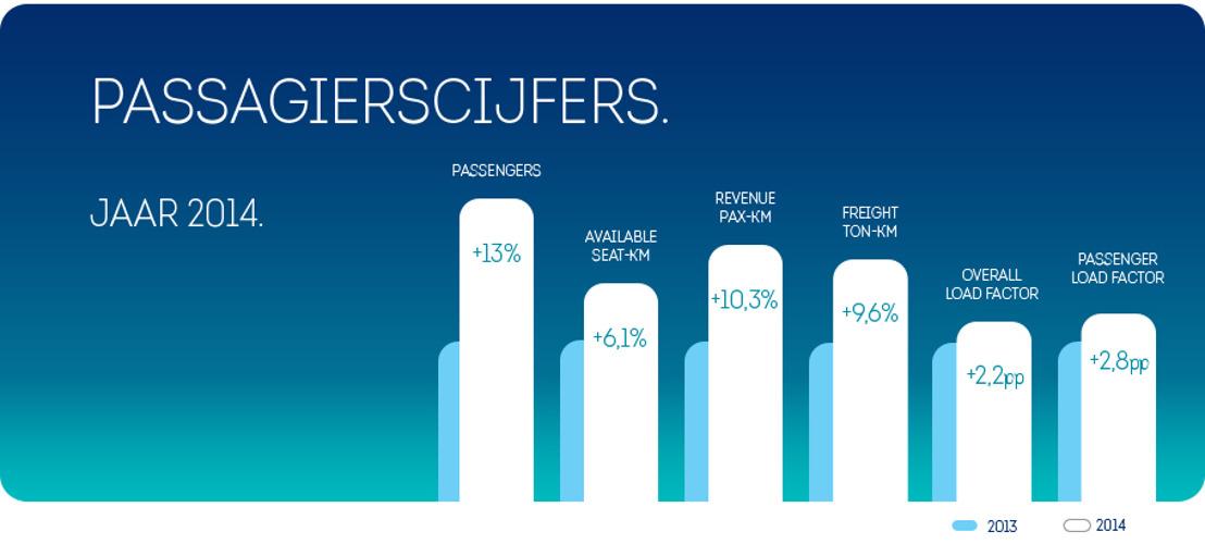 Brussels Airlines verwelkomt 757.749 meer passagiers in 2014