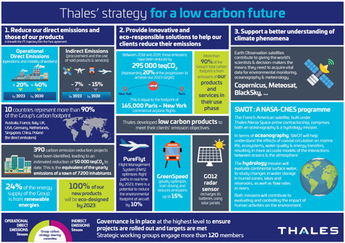 Thales: how technology can deliver short-term reductions in global CO2 emissions