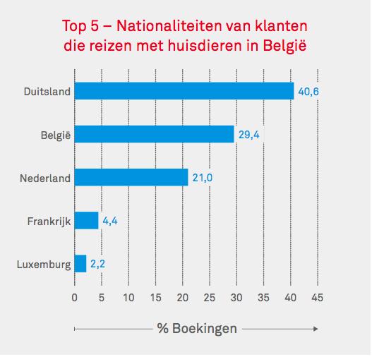 Top 5 nationaliteiten die naar België reizen met huisdier