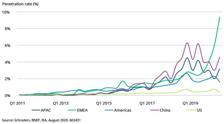 Pénétration de marché des véhicules électriques par région
