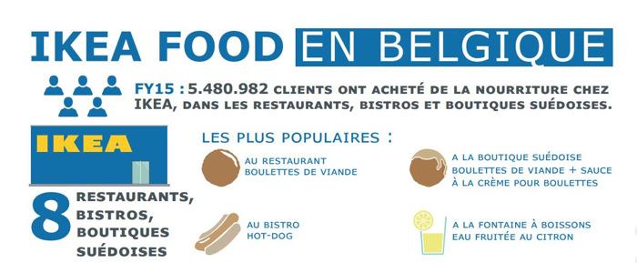 Après un premier bilan positif, IKEA Food annonce encore des nouveautés en Belgique