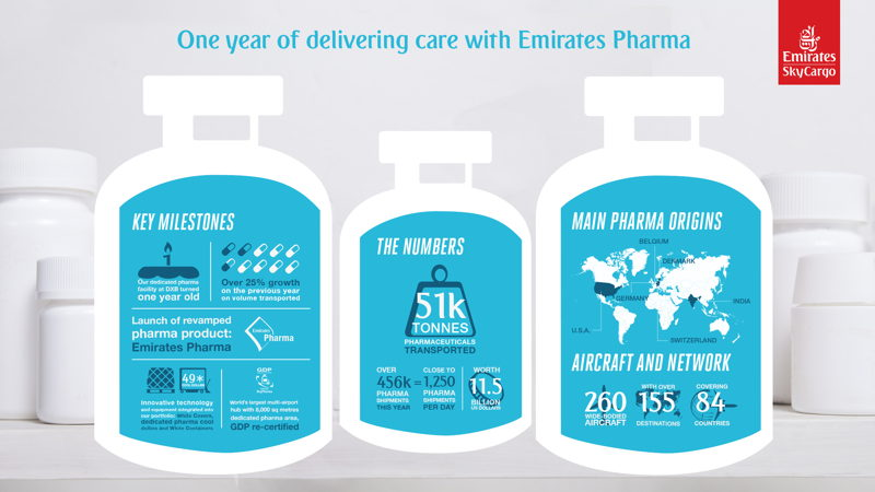 Emirates SkyCargo has transported over 51,000 tonnes of pharmaceutical shipments since launch of Emirates Pharma in 2016