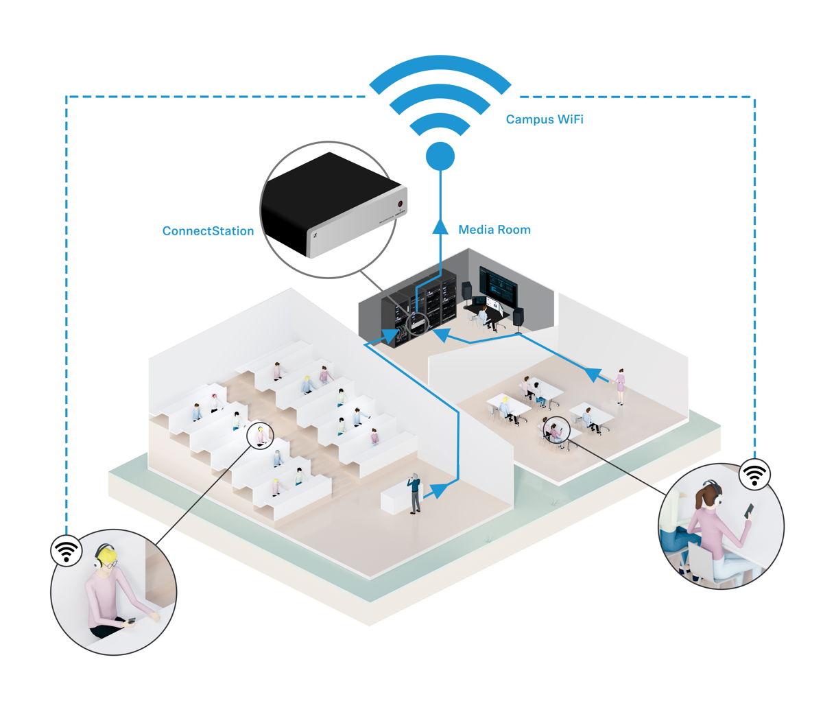 Das Funktionsprinzip von MobileConnect:  Die Audiosignale der Lehrenden laufen zur MobileConnect Station. Hier werden die Signale in netzwerkfähige, digitale Pakete gewandelt. Über den Netzwerk-Ausgang der Station gehen die Audiodaten an die Access Points des WLANs und sind damit überall auf dem Gelände abrufbar. Die Studierenden geben in der Smartphone-App einfach die Kanalnummer ein oder scannen einen QR-Code, um das Audiosignal über Kopfhörer, Induktionszubehör oder Cochlea-Implantat zu hören und individuell anzupassen.