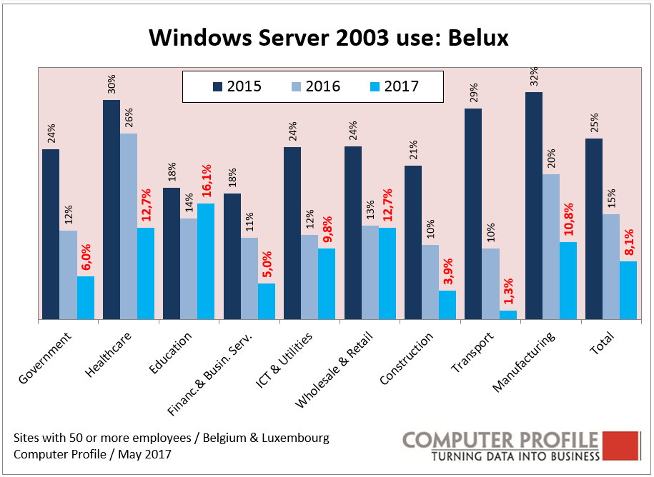 Windows Server 2003 - Belux