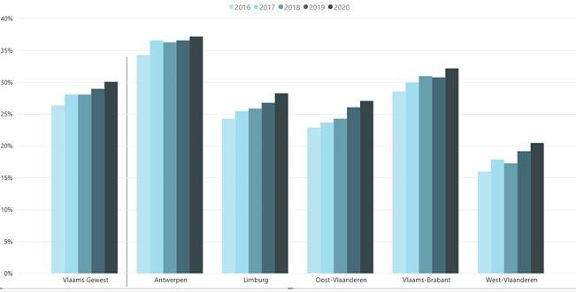 Percentage kinderen geboren in 2020 waarvan de moeder bij haar geboorte niet de Belgische nationaliteit had