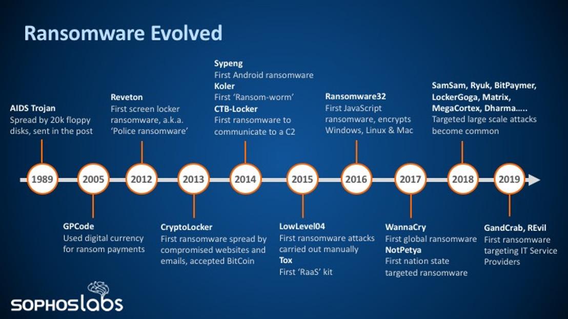 Sophos 2020 Threat Report gaat in op voornaamste cyberattacks
