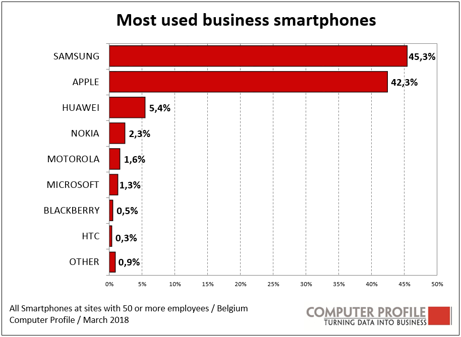 Most used business smartphones