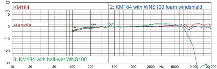 ABBILDUNG 1: 0°-Frequenzgang eines KM 184, mit (trockenem) WNS 100 Windschutz und mit halb-nassem WNS 100.