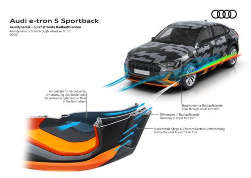 Innovatief aerodynamisch concept voor de Audi e-tron S-modellen