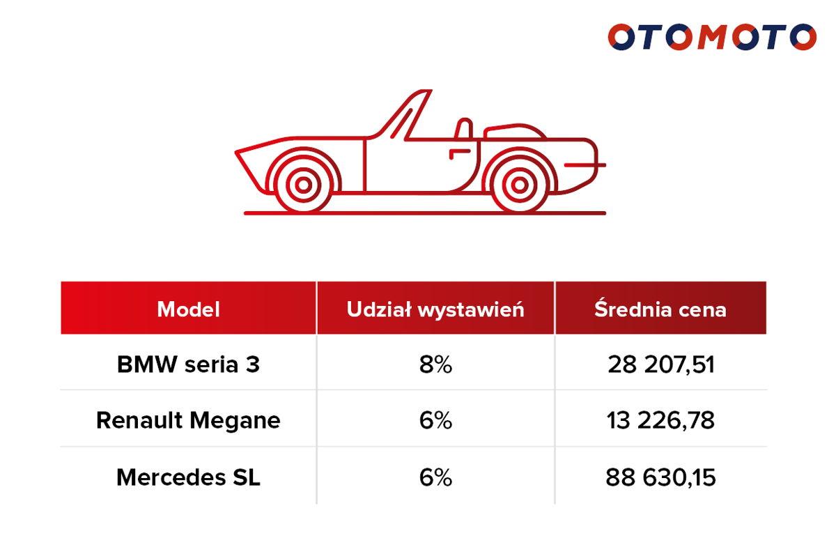 Top 3 najczęściej wystawianych kabrioletów w OTOMOTO w okresie 05.18.-05.19.