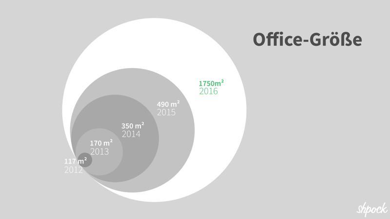 Gemeinsam mit der Anzahl der Team-Mitglieder ist auch die Größe des Büros gewachsen.