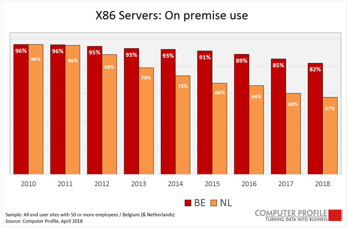 X86 servers: on premise use