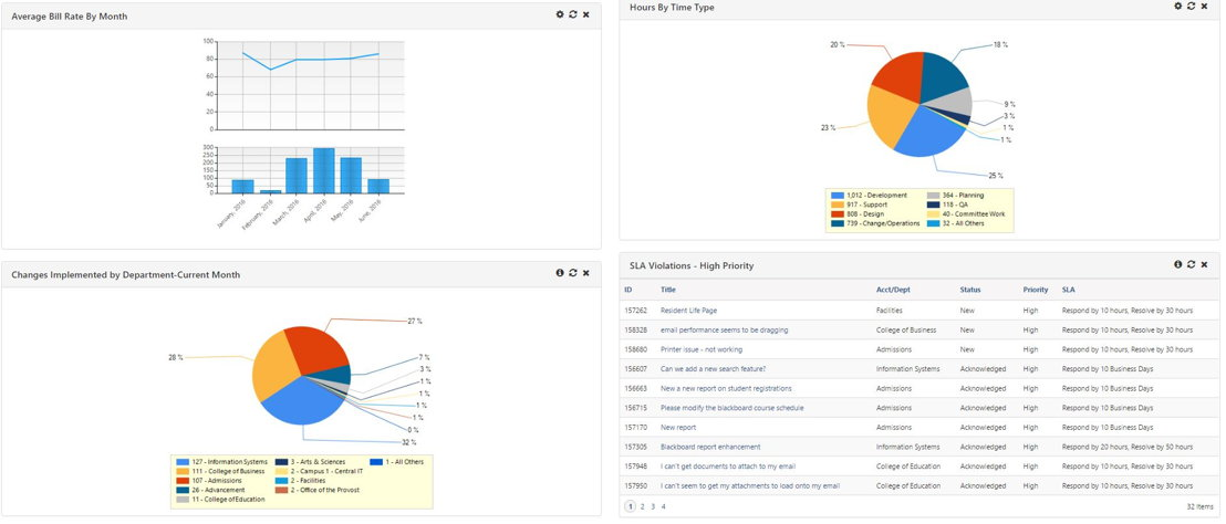 Executive tracking of IT organization is simplified with TeamDynamix cloud-based dashboards.
