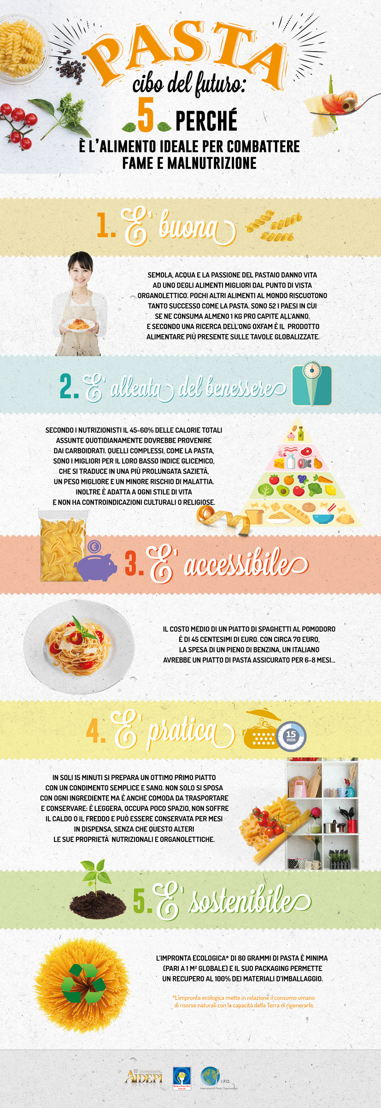 infografica Pasta cibo del futuro 5 motivi