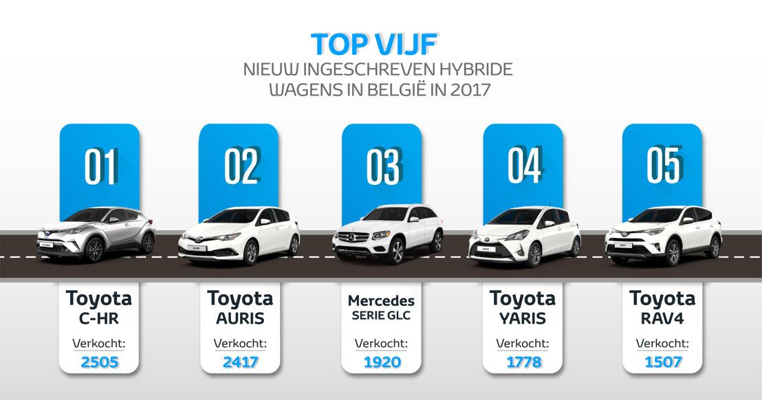 Toyota en Lexus in België: 2017 in revue en autosalon 2018