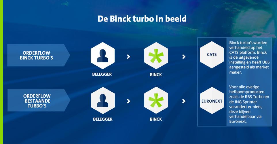 Binck turbo in beeld.jpg
