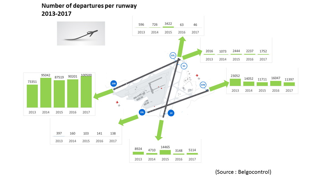 Number of departures per runway (2013-2017)