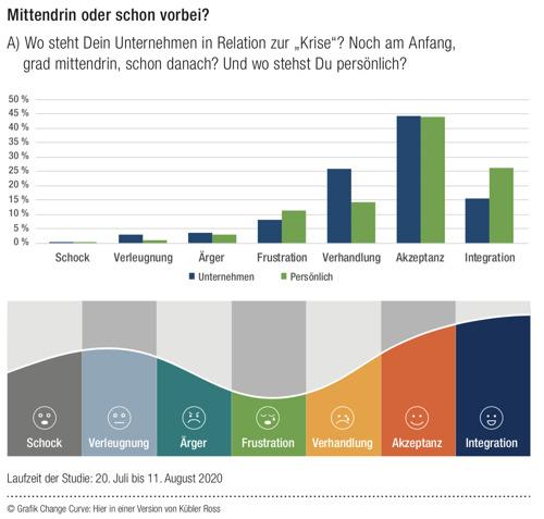 """Studie der ComTeamGroup – Arbeitswelt der Zukunft: Werte im """"New Normal"""""""