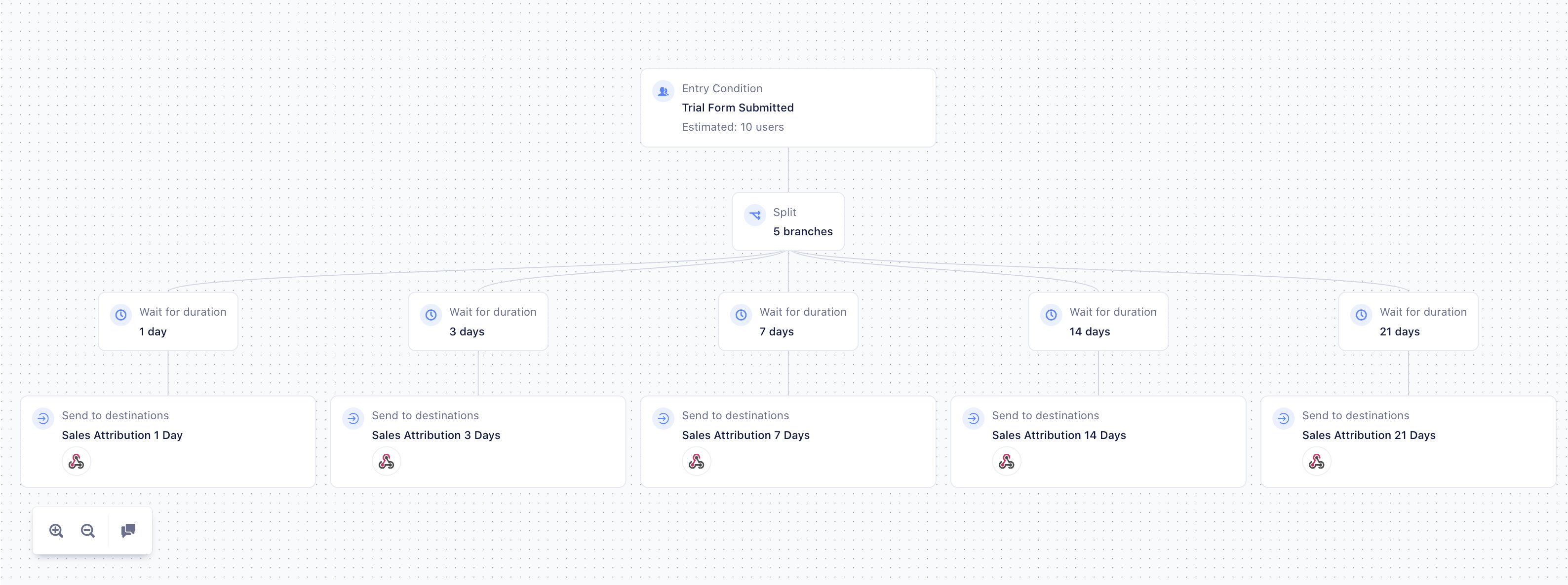 Personas Journey with 5 branches. Same webhook
