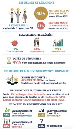 Les Belges et les investissements durables : un concept connu dans un environnement financier complexe à appréhender (1)