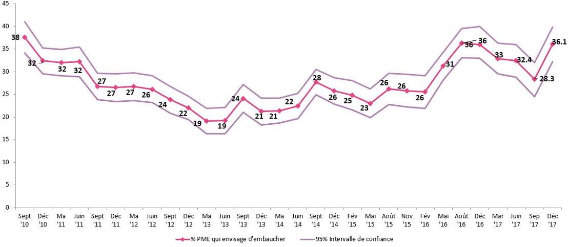Figure 1: Évolution du nombre de PME qui envisagent d'embaucher au cours du trimestre à venir