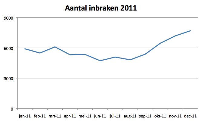 Grafiek stijging inbraken 2010--> 2011(Bron: Federale Politie)
