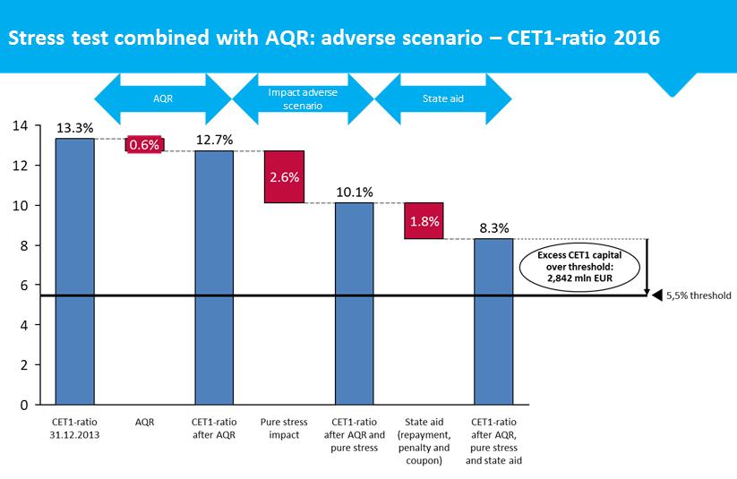 Impact AQR & Stress test: adverse scenario