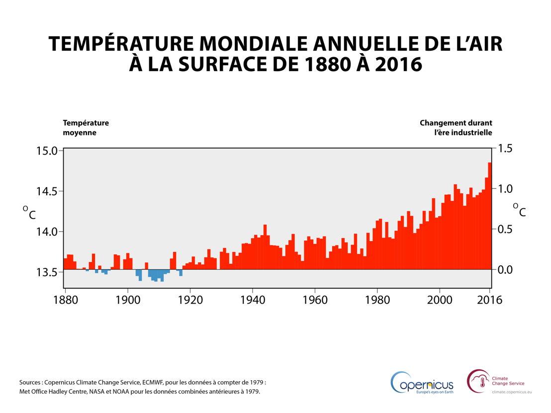 Température mondiale annuelle de l'air à la surface de 1880 à 2016