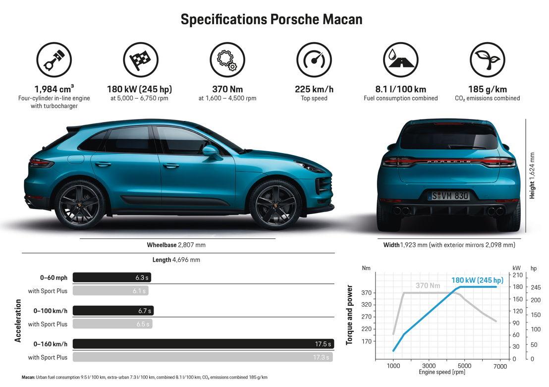 Infografía del nuevo Macan