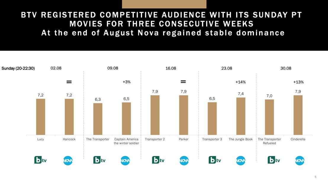 Месечен медиен анализ: август 2020