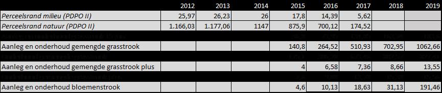 Tabel 1: evolutie aantal hectare aangelegde bloemenstroken in Vlaanderen binnen de beheerovereenkomst perceelsrandenbeheer