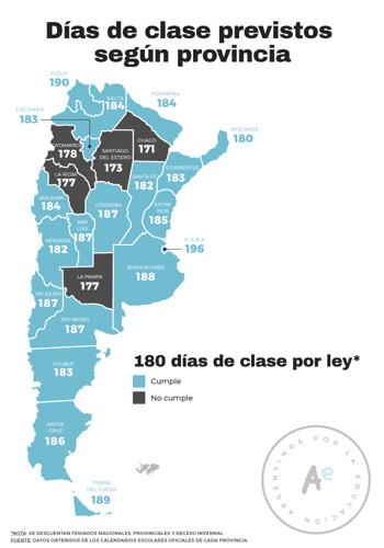 Al menos 5 provincias planificaron menos de 180 días de clase en 2021