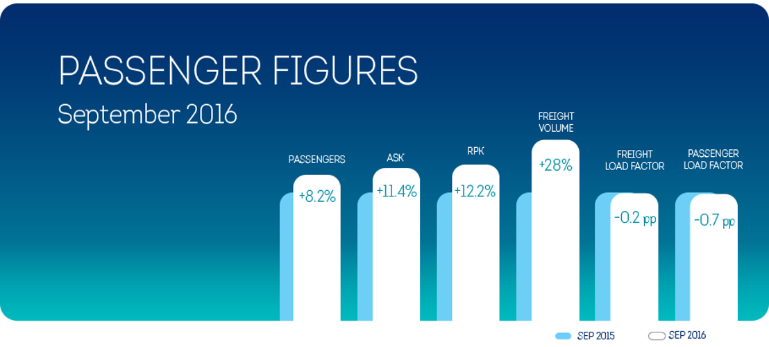 Brussels Airlines registers passenger growth in September