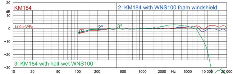 FIGURE 1: on-axis response of KM 184, with (dry) WNS 100 windshield, and with half-wet WNS 100.