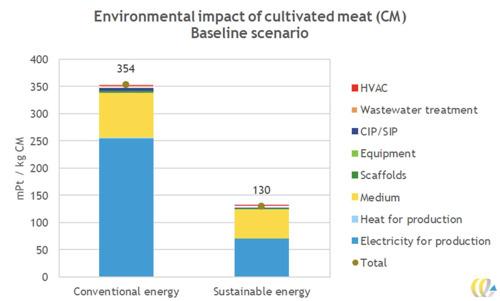 GAIA lanceert wereldwijde wetenschappelijke primeur: milieu-impactstudie kweekvlees